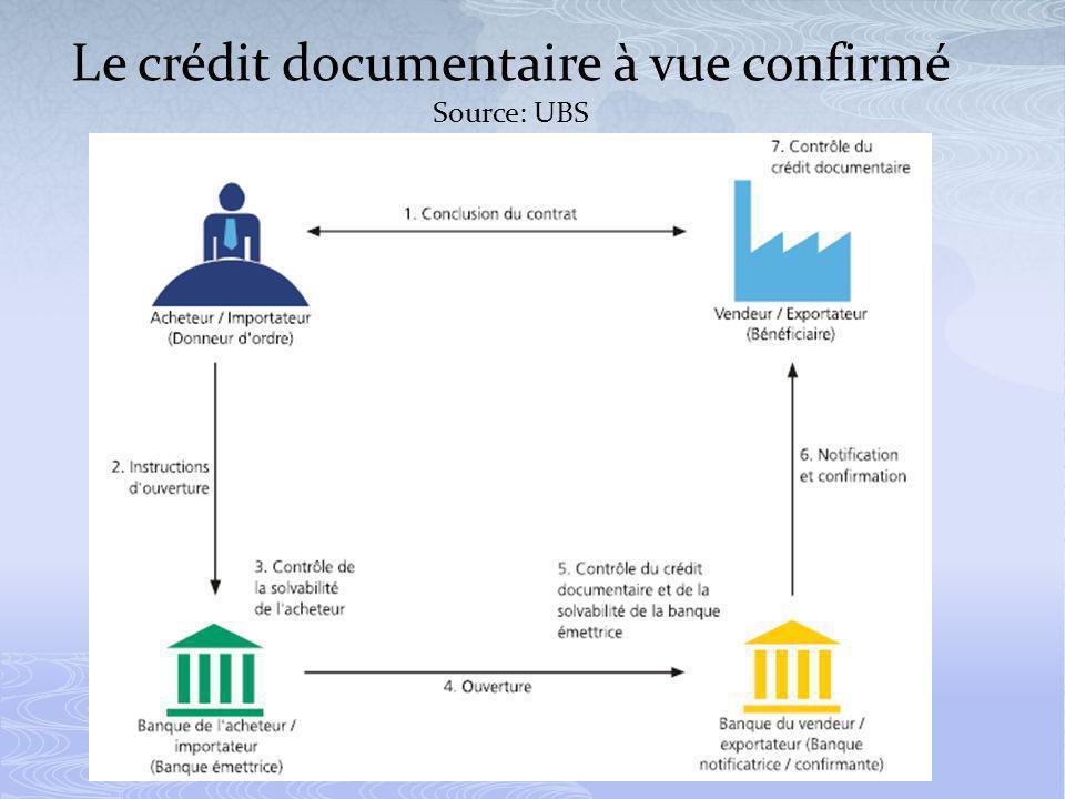 Le crédit documentaire à vue confirmé Source: UBS