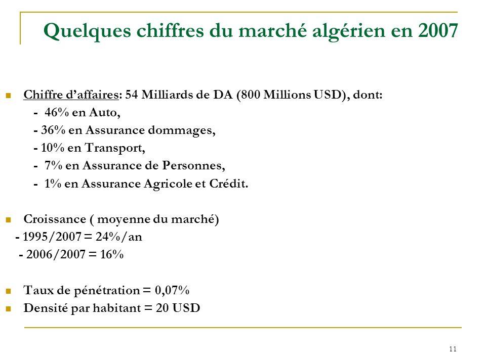 11 Quelques chiffres du marché algérien en 2007 Chiffre daffaires: 54 Milliards de DA (800 Millions USD), dont: - 46% en Auto, - 36% en Assurance domm