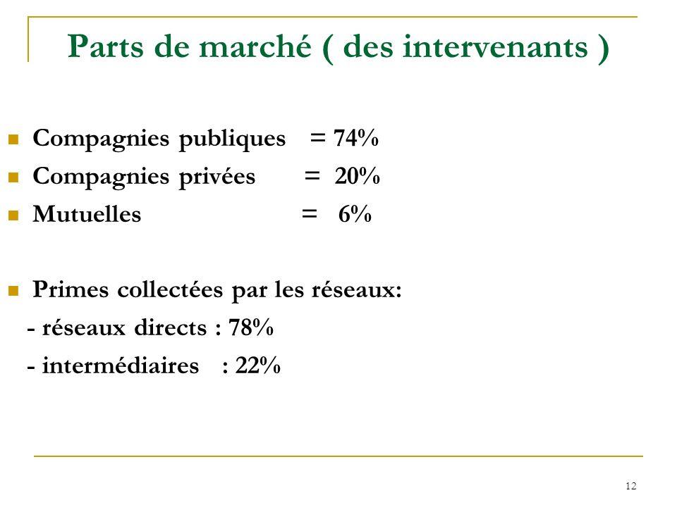12 Parts de marché ( des intervenants ) Compagnies publiques = 74% Compagnies privées = 20% Mutuelles = 6% Primes collectées par les réseaux: - réseau