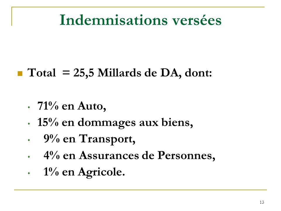 13 Indemnisations versées Total = 25,5 Millards de DA, dont: 71% en Auto, 15% en dommages aux biens, 9% en Transport, 4% en Assurances de Personnes, 1