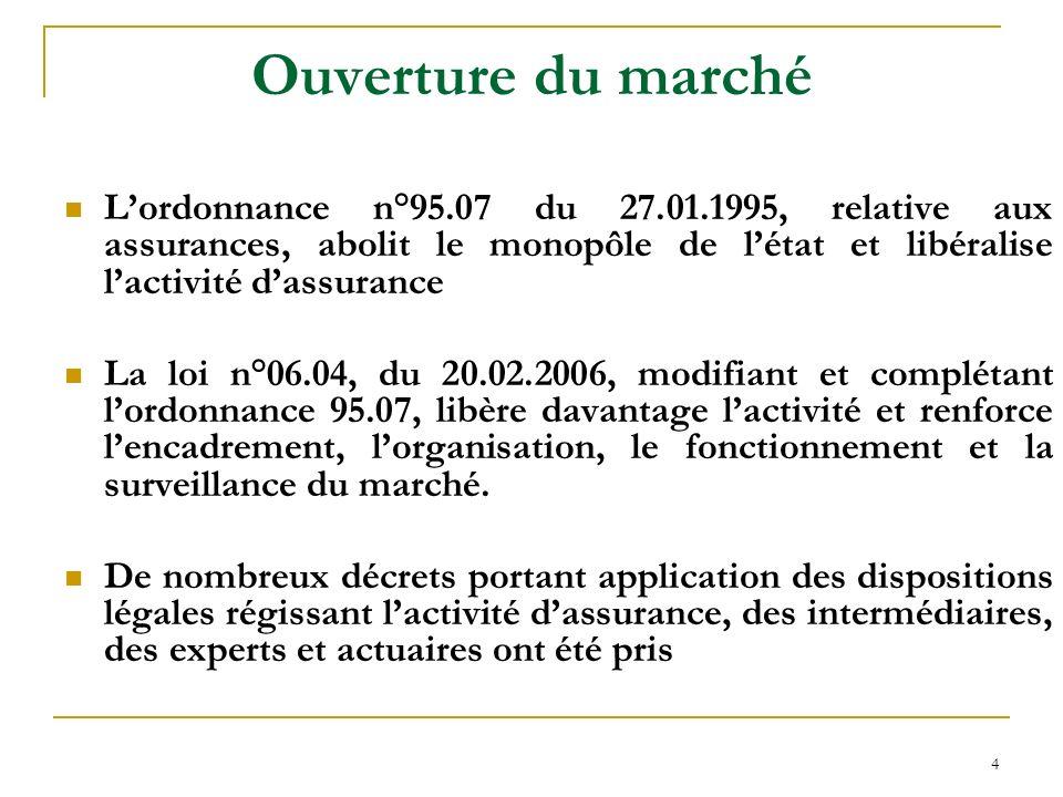 4 Ouverture du marché Lordonnance n°95.07 du 27.01.1995, relative aux assurances, abolit le monopôle de létat et libéralise lactivité dassurance La lo