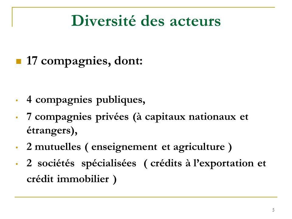 5 Diversité des acteurs 17 compagnies, dont: 4 compagnies publiques, 7 compagnies privées (à capitaux nationaux et étrangers), 2 mutuelles ( enseignem
