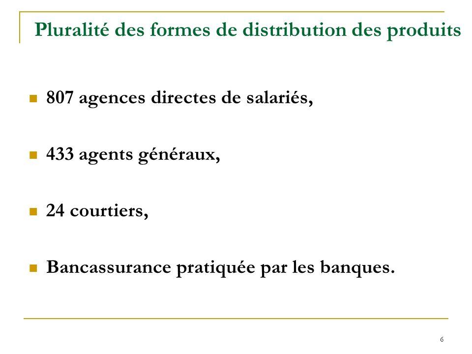 6 Pluralité des formes de distribution des produits 807 agences directes de salariés, 433 agents généraux, 24 courtiers, Bancassurance pratiquée par l