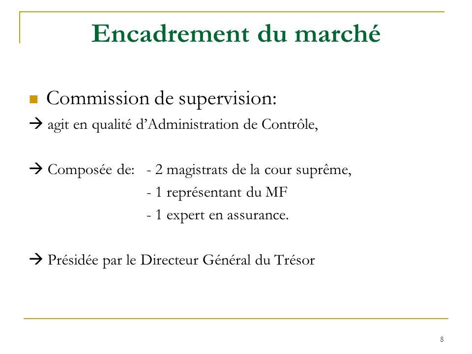 9 Encadrement du marché ( suite ) Conseil Nationale des Assurances (CNA ) Organe consultatif sur des questions relatives à lorganisation et au développement de lassurance, Présidé par le Ministre des Finances.