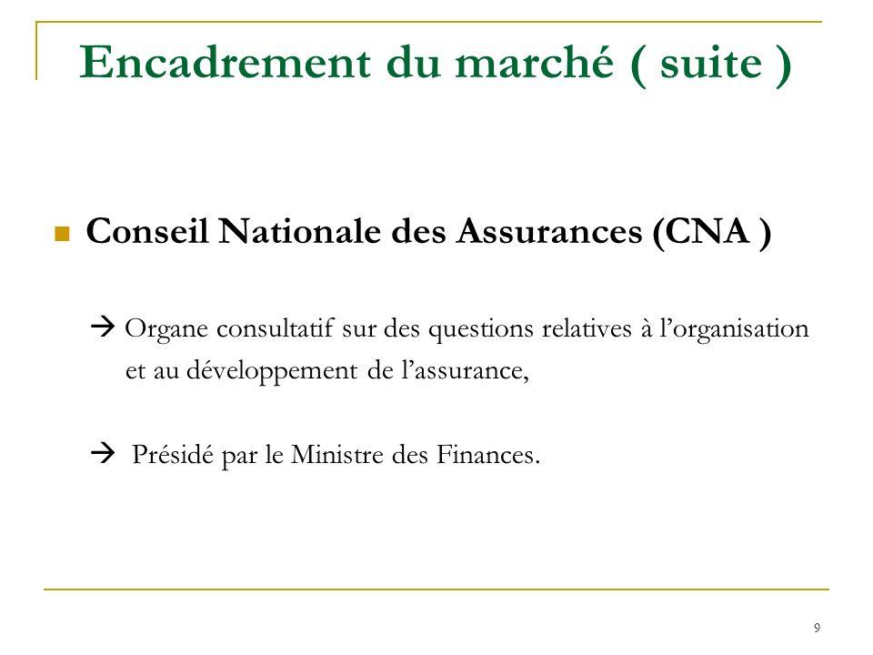 9 Encadrement du marché ( suite ) Conseil Nationale des Assurances (CNA ) Organe consultatif sur des questions relatives à lorganisation et au dévelop