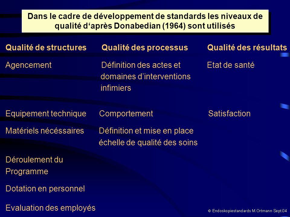 Dans le cadre de développement de standards les niveaux de qualité daprès Donabedian (1964) sont utilisés Qualité de structures Qualité des processus