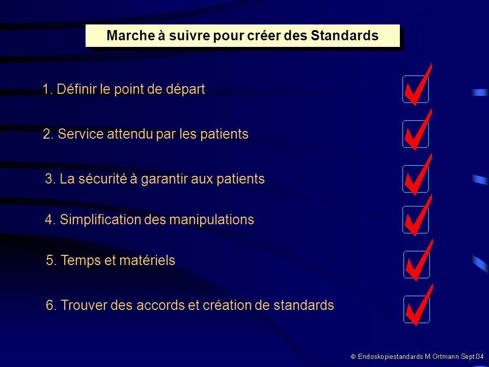 Marche à suivre pour créer des Standards 1. Définir le point de départ 2. Service attendu par les patients 3. La sécurité à garantir aux patients 4. S