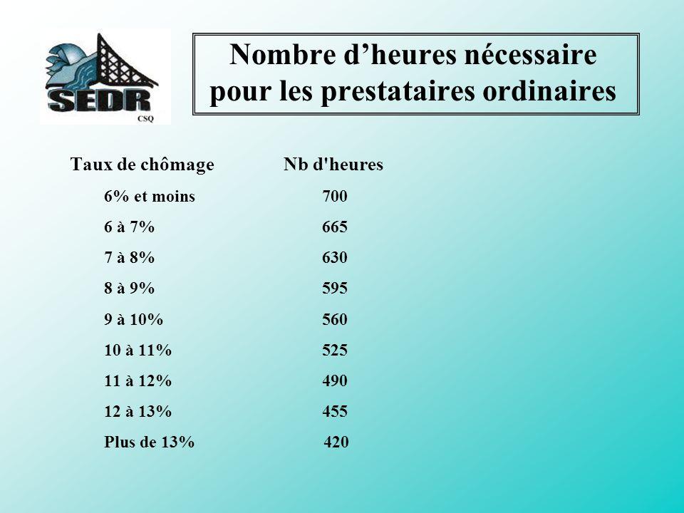 Taux de chômage par région économique de lassurance-emploi CODENOM DE LA RÉGION ÉCONOMIQUE (du 09/06/13 au 06/07/13) 11QUÉBEC 4,7 13CENTRE-SUD DU QUÉBEC 3,7 17CENTRE DU QUÉBEC 8,0