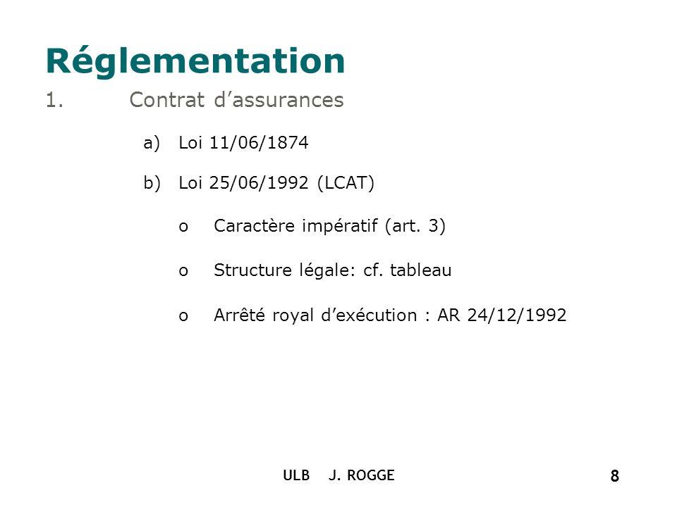 ULB J. ROGGE 8 Réglementation 1.Contrat dassurances a)Loi 11/06/1874 b)Loi 25/06/1992 (LCAT) oCaractère impératif (art. 3) oStructure légale: cf. tabl