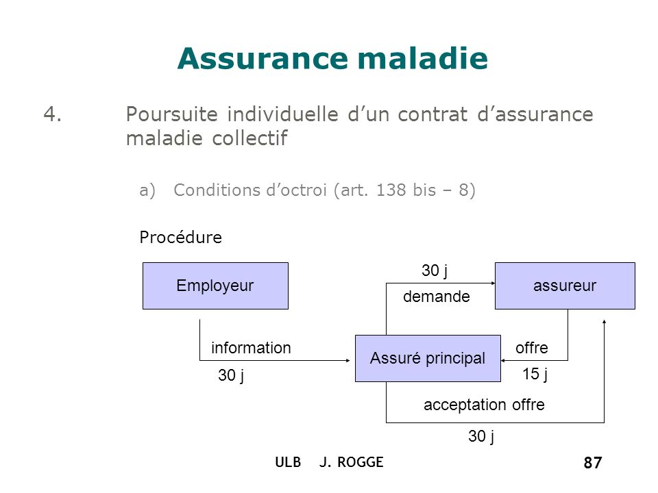 ULB J. ROGGE 87 Assurance maladie 4.Poursuite individuelle dun contrat dassurance maladie collectif a)Conditions doctroi (art. 138 bis – 8) Procédure
