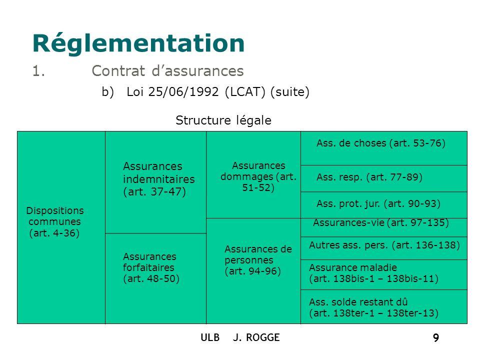 ULB J. ROGGE 9 Réglementation 1.Contrat dassurances b)Loi 25/06/1992 (LCAT) (suite) Structure légale Dispositions communes (art. 4-36) Assurances inde