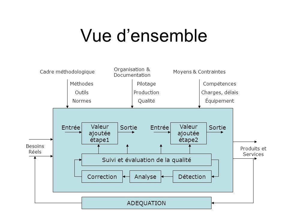 Vue densemble Méthodes Outils Normes Cadre méthodologique Pilotage Production Qualité Organisation & Documentation Compétences Charges, délais Équipem