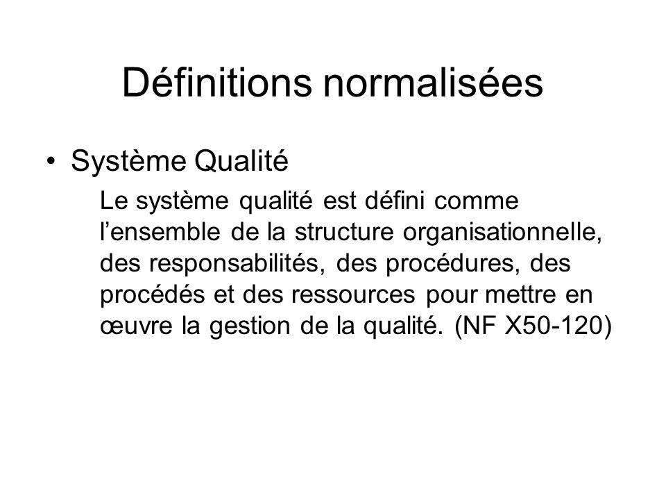 Définitions normalisées Système Qualité Le système qualité est défini comme lensemble de la structure organisationnelle, des responsabilités, des proc