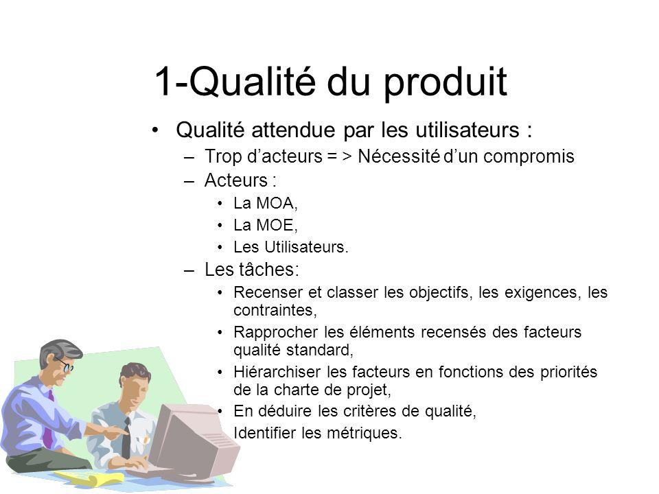 1-Qualité du produit Qualité attendue par les utilisateurs : –Trop dacteurs = > Nécessité dun compromis –Acteurs : La MOA, La MOE, Les Utilisateurs. –
