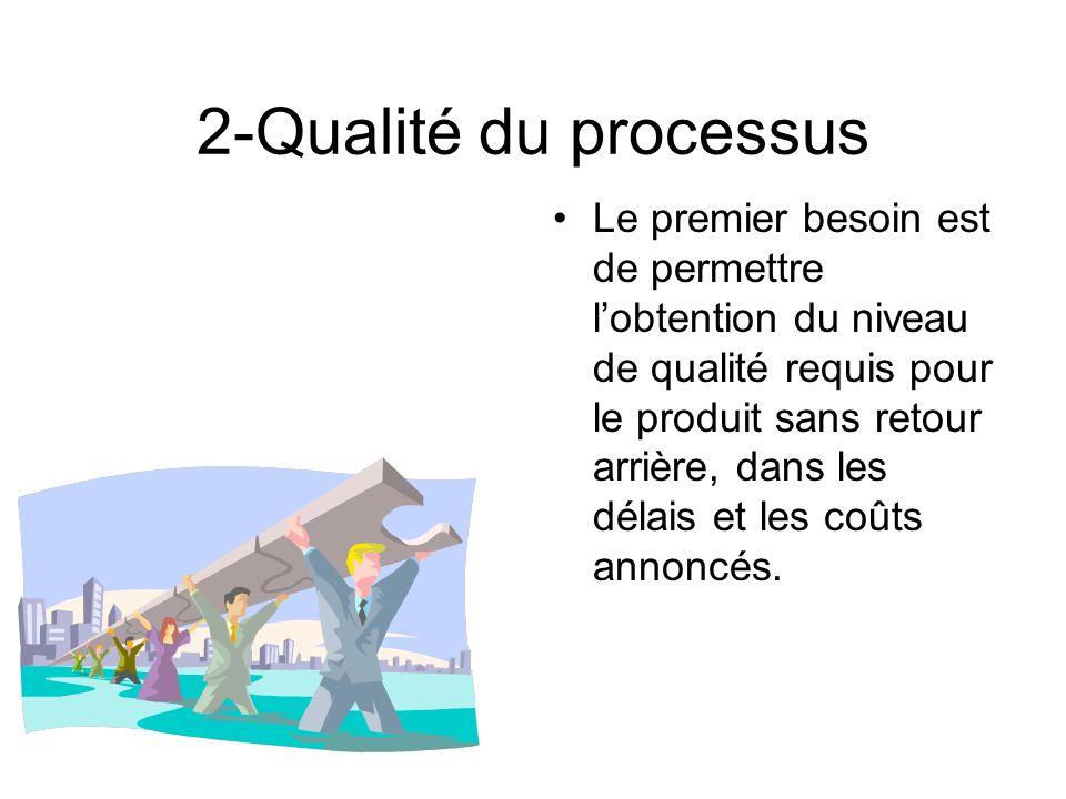 2-Qualité du processus Le premier besoin est de permettre lobtention du niveau de qualité requis pour le produit sans retour arrière, dans les délais