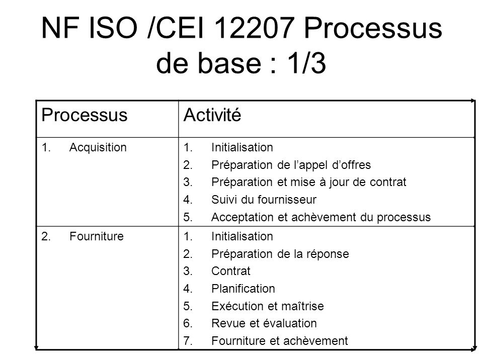 NF ISO /CEI 12207 Processus de base : 1/3 ProcessusActivité 1.Acquisition1.Initialisation 2.Préparation de lappel doffres 3.Préparation et mise à jour
