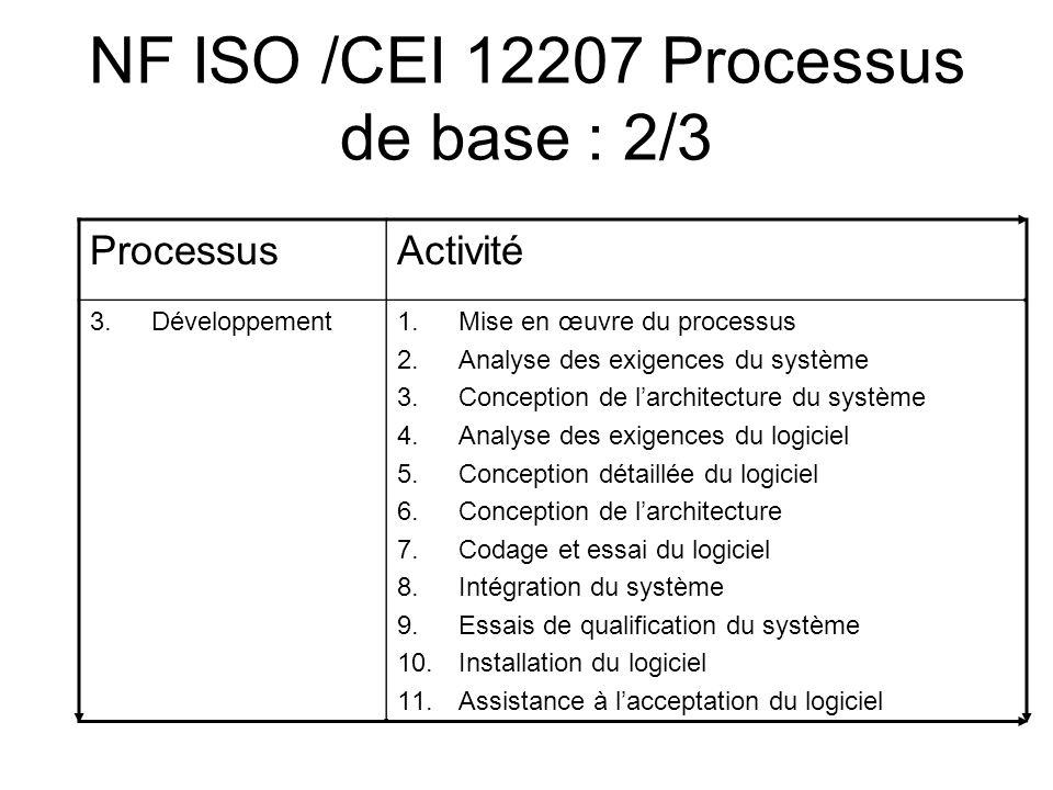 NF ISO /CEI 12207 Processus de base : 2/3 ProcessusActivité 3.Développement1.Mise en œuvre du processus 2.Analyse des exigences du système 3.Conceptio