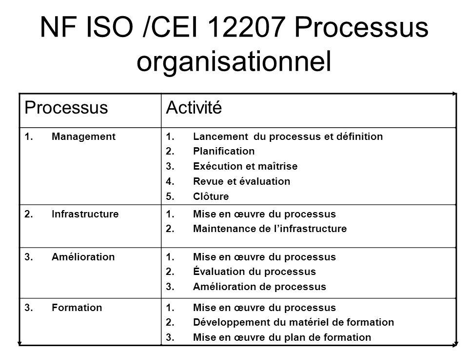 NF ISO /CEI 12207 Processus organisationnel ProcessusActivité 1.Management1.Lancement du processus et définition 2.Planification 3.Exécution et maîtri