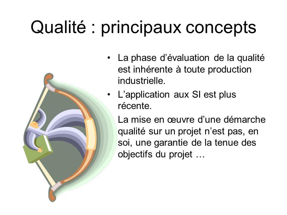 Qualité : principaux concepts La phase dévaluation de la qualité est inhérente à toute production industrielle. Lapplication aux SI est plus récente.