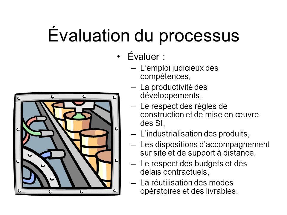 Évaluation du processus Évaluer : –Lemploi judicieux des compétences, –La productivité des développements, –Le respect des règles de construction et d