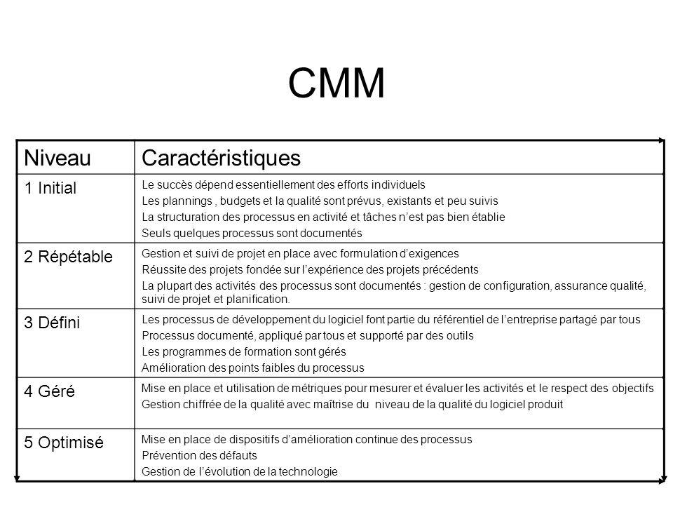 CMM NiveauCaractéristiques 1 Initial Le succès dépend essentiellement des efforts individuels Les plannings, budgets et la qualité sont prévus, exista