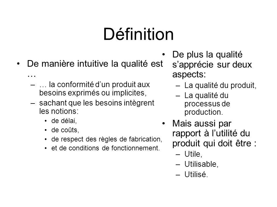 Définition De manière intuitive la qualité est … –… la conformité dun produit aux besoins exprimés ou implicites, –sachant que les besoins intègrent l