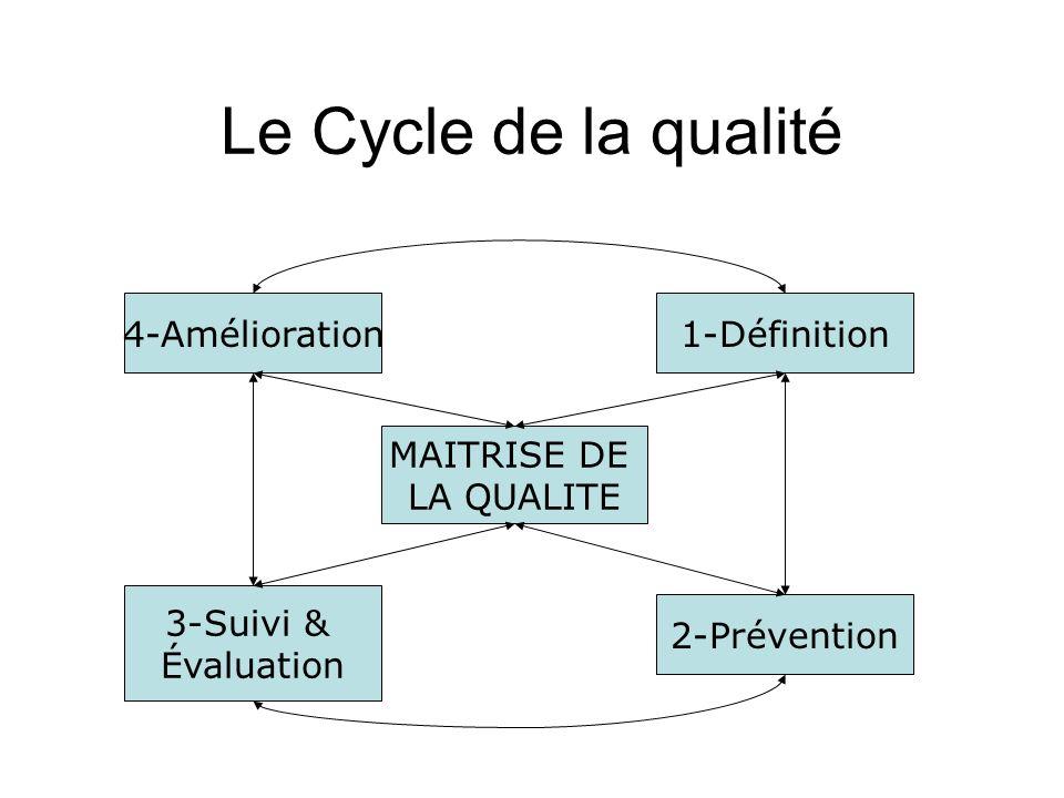 5-Le Système Qualité Démarche Qualité totale : –Démarche globale favorisant latteinte des objectifs métier de qualité de service.