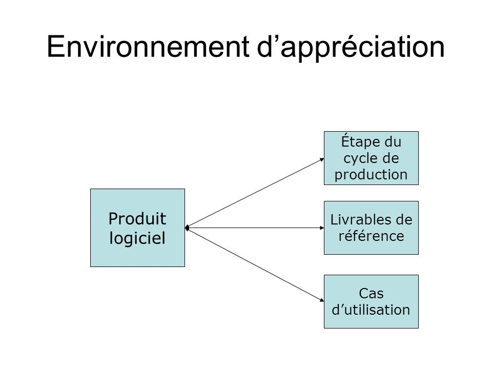 1-Qualité du produit Qualité attendue par les utilisateurs : –Trop dacteurs = > Nécessité dun compromis –Acteurs : La MOA, La MOE, Les Utilisateurs.