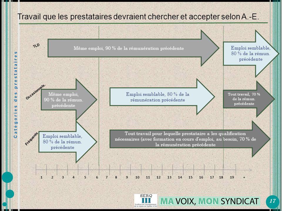 Même emploi, 90 % de la rémunération précédente Travail que les prestataires devraient chercher et accepter selon A.-E.