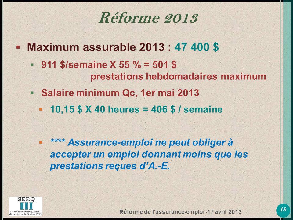 Réforme de lassurance-emploi -17 avril 2013 Maximum assurable 2013 : 47 400 $ 911 $/semaine X 55 % = 501 $ prestations hebdomadaires maximum Salaire minimum Qc, 1er mai 2013 10,15 $ X 40 heures = 406 $ / semaine **** Assurance-emploi ne peut obliger à accepter un emploi donnant moins que les prestations reçues dA.-E.