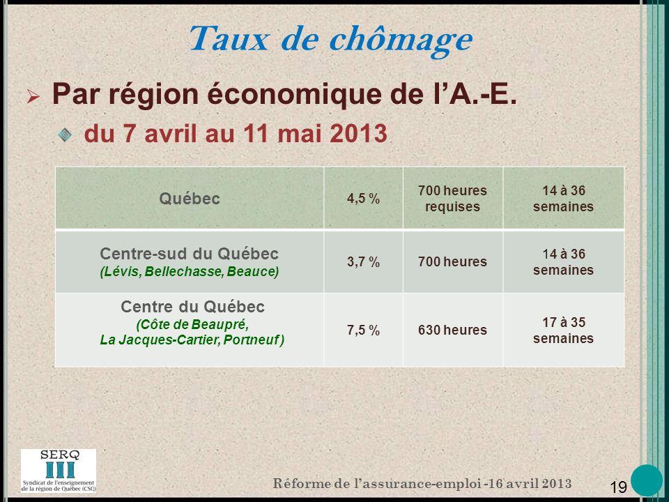 Réforme de lassurance-emploi -16 avril 2013 Taux de chômage Par région économique de lA.-E.