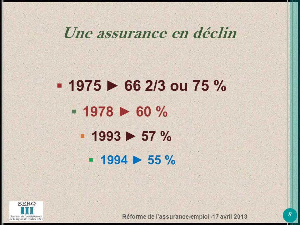 Réforme de lassurance-emploi -17 avril 2013 1975 66 2/3 ou 75 % 1978 60 % 1993 57 % 1994 55 % 8 Une assurance en déclin