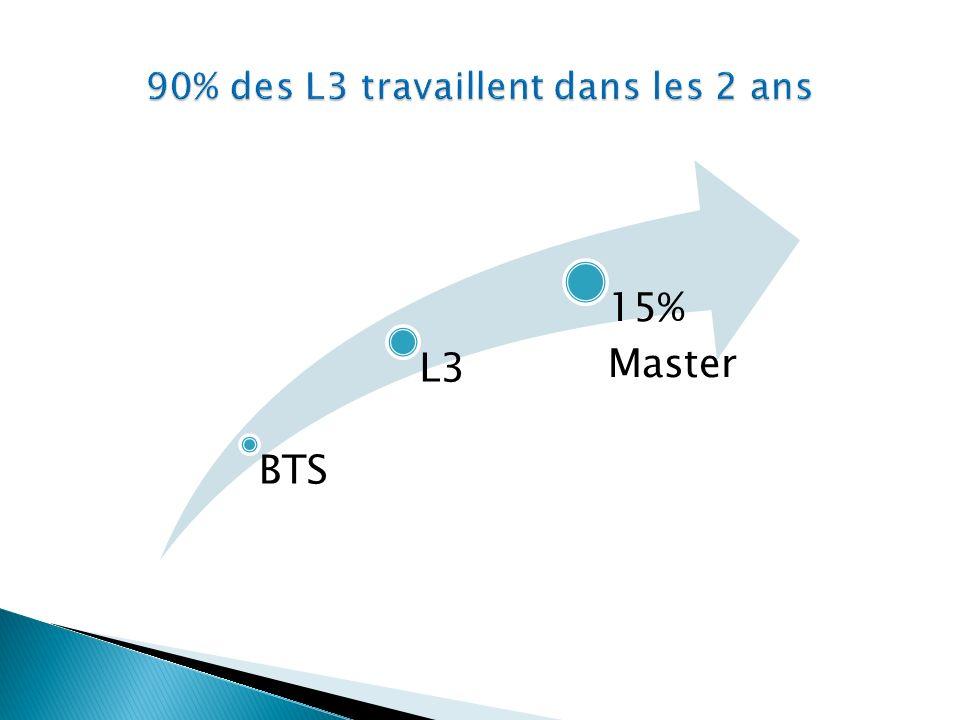 BTS L3 15% Master