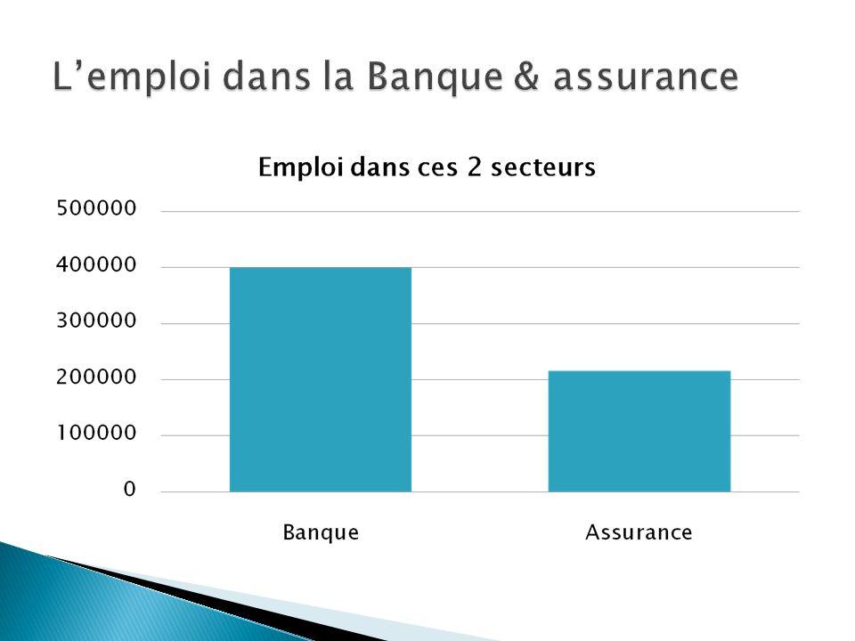 Le secteur BANQUE & ASSURANCE Recrute 22 000 diplômés /an actuellement Et Recrute des BAC+2/3, Souvent, après un contrat en alternance