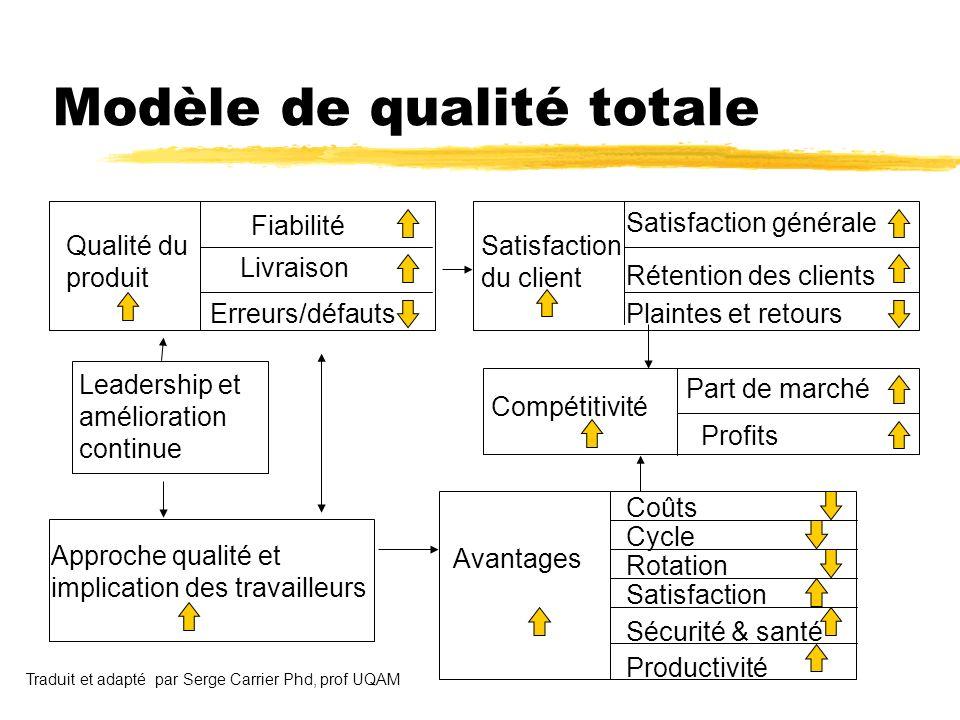 Modèle de qualité totale Qualité du produit Satisfaction du client Leadership et amélioration continue Approche qualité et implication des travailleur