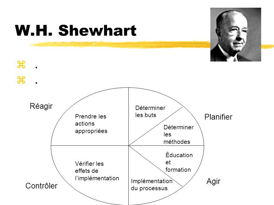 W.H. Shewhart z.z.z.z. Planifier Agir Contrôler Réagir Déterminer les buts Déterminer les méthodes Éducation et formation Implémentation du processus