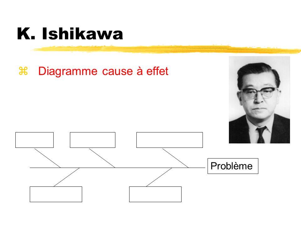 K. Ishikawa zDiagramme cause à effet Problème