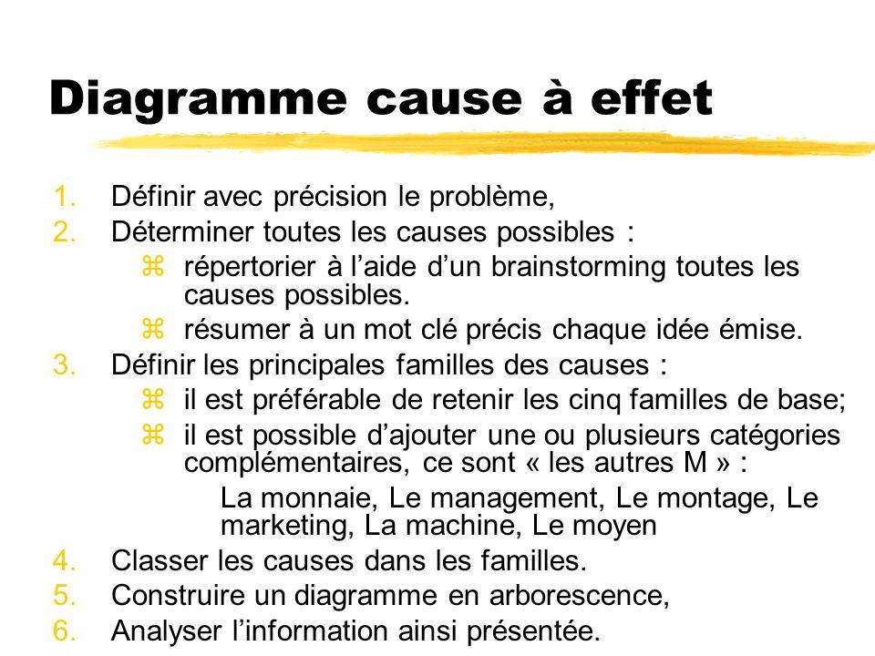 Diagramme cause à effet 1.Définir avec précision le problème, 2.Déterminer toutes les causes possibles : zrépertorier à laide dun brainstorming toutes les causes possibles.