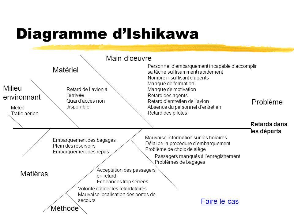Diagramme dIshikawa Milieu environnant Matériel Main doeuvre Problème Méthode Matières Acceptation des passagers en retard Échéances trop serrées Emba