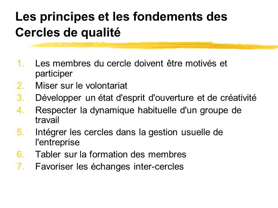 Les principes et les fondements des Cercles de qualité 1.Les membres du cercle doivent être motivés et participer 2.Miser sur le volontariat 3.Dévelop