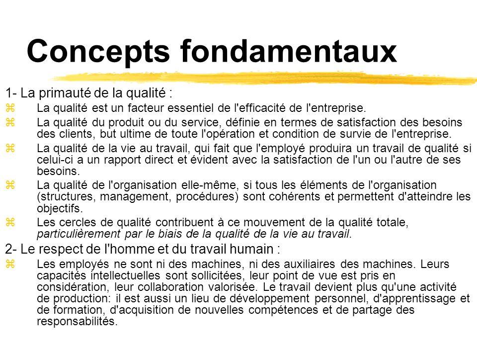 Concepts fondamentaux 1- La primauté de la qualité : zLa qualité est un facteur essentiel de l'efficacité de l'entreprise. zLa qualité du produit ou d