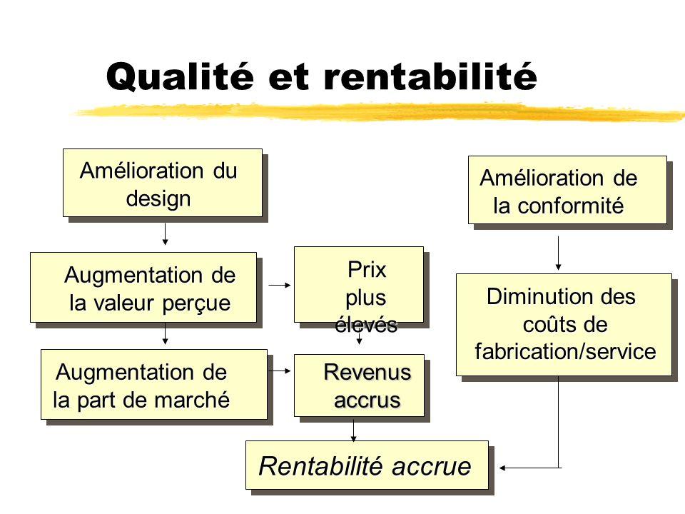 Qualité et rentabilité Amélioration du design Augmentation de la valeur perçue Augmentation de la part de marché Prix plus élevés Revenusaccrus Amélio