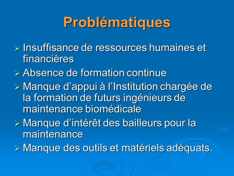 Problématiques Insuffisance de ressources humaines et financières Insuffisance de ressources humaines et financières Absence de formation continue Abs