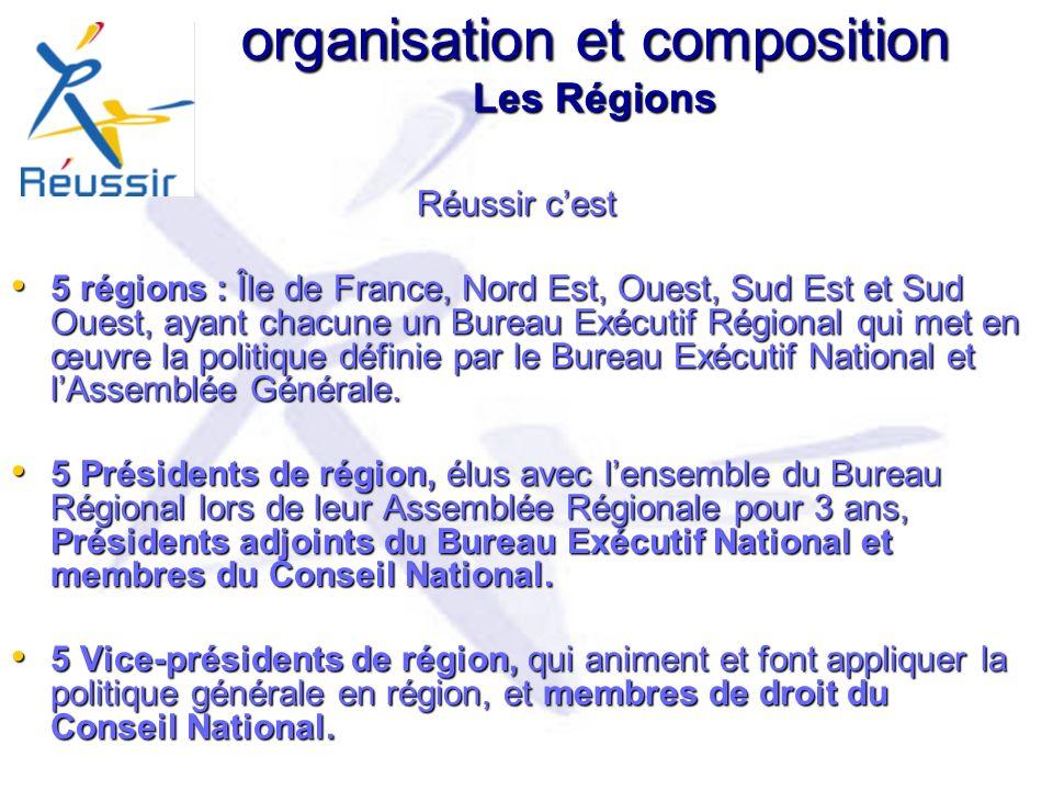 organisation et composition Les Régions Réussir cest 5 régions : Île de France, Nord Est, Ouest, Sud Est et Sud Ouest, ayant chacune un Bureau Exécutif Régional qui met en œuvre la politique définie par le Bureau Exécutif National et lAssemblée Générale.