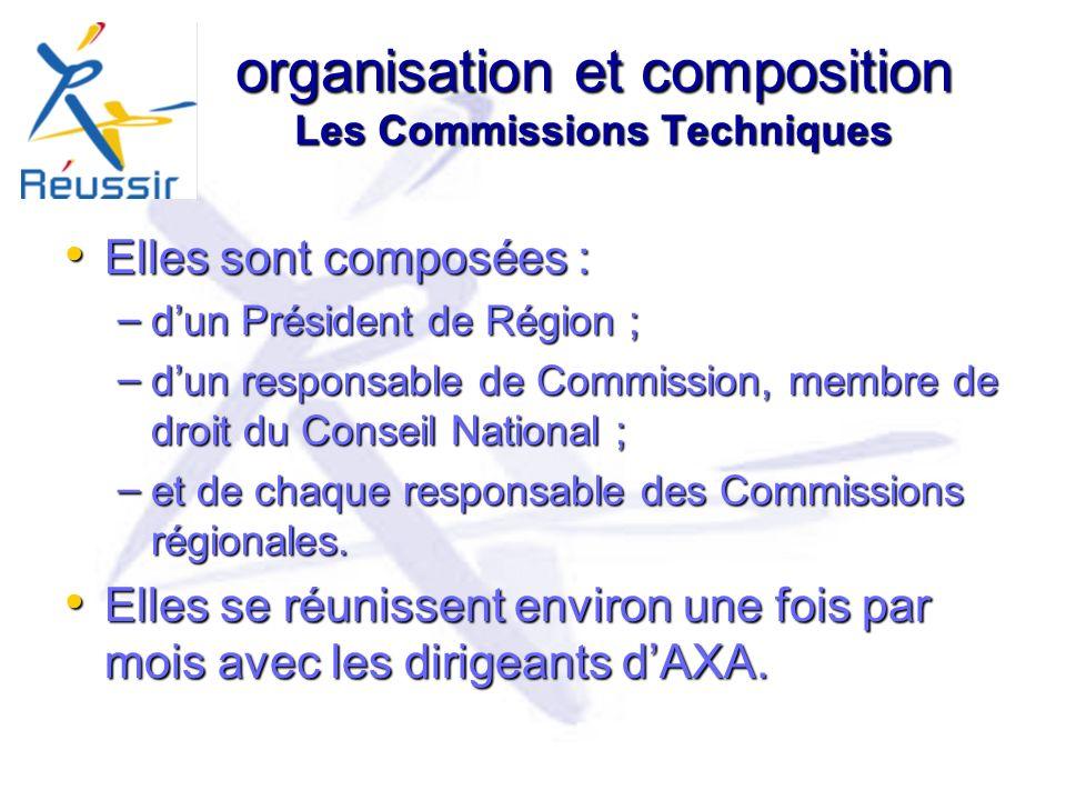 organisation et composition Les Commissions Techniques Elles sont composées : Elles sont composées : – dun Président de Région ; – dun responsable de Commission, membre de droit du Conseil National ; – et de chaque responsable des Commissions régionales.