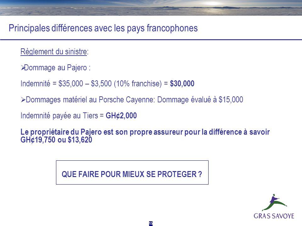 15 Principales différences avec les pays francophones Règlement du sinistre: Dommage au Pajero : Indemnité = $35,000 – $3,500 (10% franchise) = $30,00
