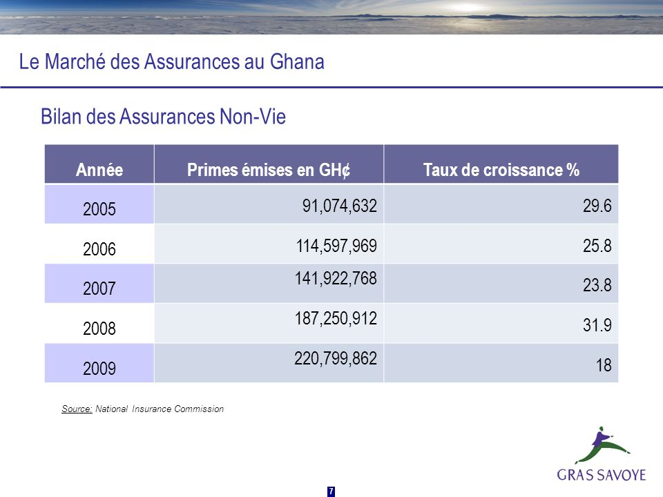 18 Vos contacts : NGnineman Coulibaly 00 233 244 318 548 ngnineman.coulibaly@gh.grassavoye.com Gras Savoye Ghana 15 th Floor Heritage Tower Ambassadorial Enclave, West Ridge MERCI POUR VOTRE ATTENTION