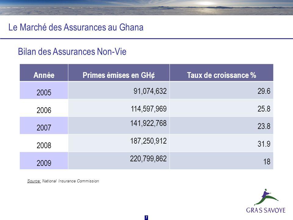 8 Le Marché des Assurances au Ghana AnnéePrimes émises en GH¢Taux de croissance % 2005 31,251,163.0040.1 2006 49,609,297.0058.7 2007 67,534,641.0036.1 2008 89,243,821.0032.1 2009 122,273,012.0034 Bilan des Assurances Vie Source: National Insurance Commission