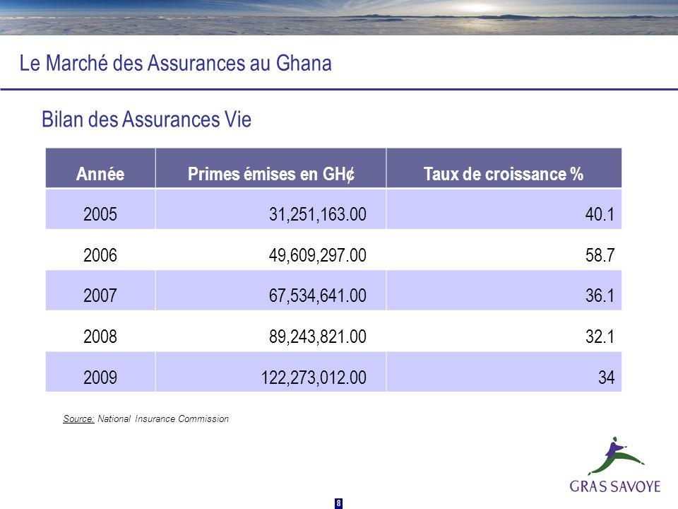 8 Le Marché des Assurances au Ghana AnnéePrimes émises en GH¢Taux de croissance % 2005 31,251,163.0040.1 2006 49,609,297.0058.7 2007 67,534,641.0036.1