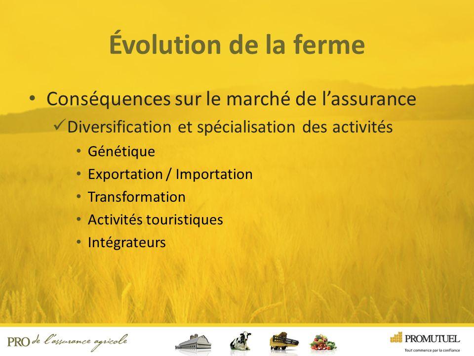 Évolution de la ferme Conséquences sur le marché de lassurance Diversification et spécialisation des activités Génétique Exportation / Importation Transformation Activités touristiques Intégrateurs